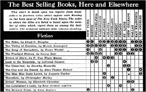 A New York Times best-seller list published January 10, 1943.