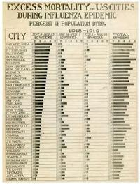 Mortality Chart for major US cities during height of 1918 flu pandemic (National Museum of Health and Medicine, Armed forces Institute of Pathology)