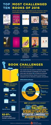 2016 Book Challenges Infographic. Artwork courtesy of the American Library Association