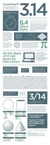 Visualizing Pi Infographic courtesy of anewdomain.net