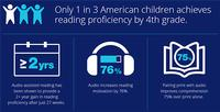 Only 1 in 3 American children achieves reading proficiency by 4th grade.