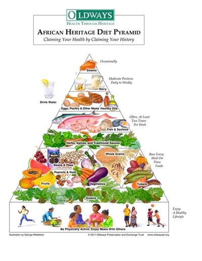 African Heritage Food Pyramid