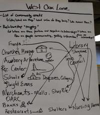 Even prior to the Community-Centered Libraries workshops, Community Organizers trained some staff to map community assets.
