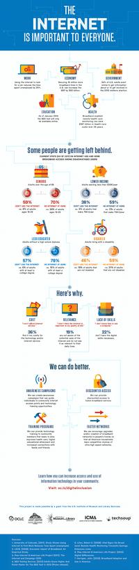 Digital Inclusion Inforgraphic
